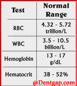 WBC normal range