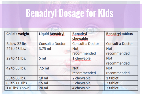 what dosage of benadryl for dogs